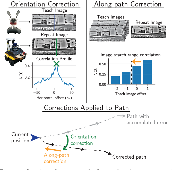 Figure 1 for Fast and Robust Bio-inspired Teach and Repeat Navigation