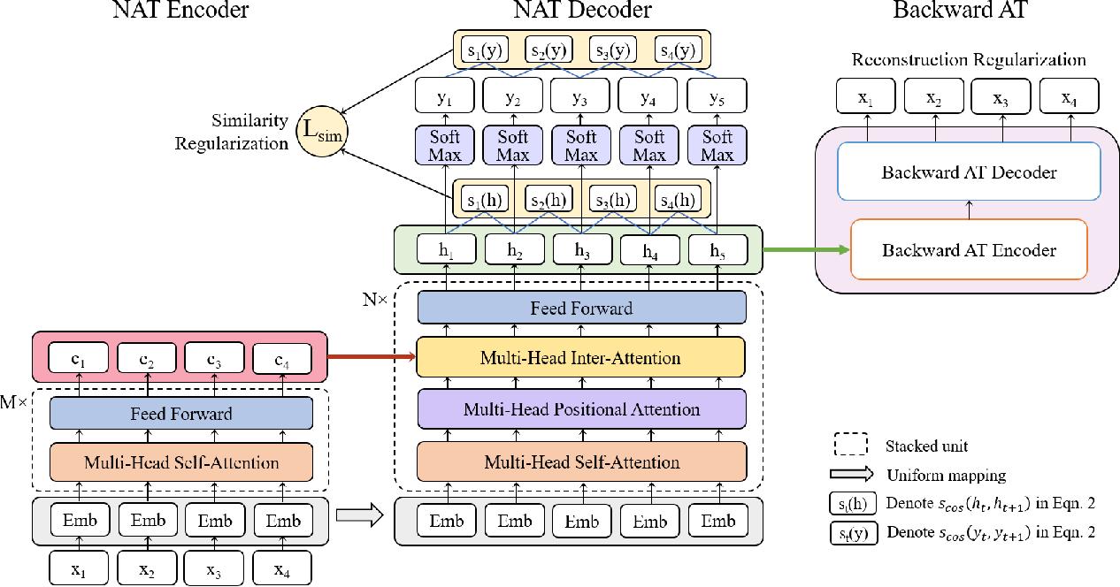 Figure 1 for Non-Autoregressive Machine Translation with Auxiliary Regularization