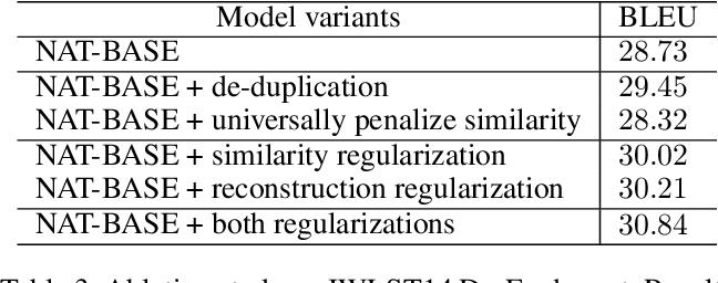 Figure 4 for Non-Autoregressive Machine Translation with Auxiliary Regularization