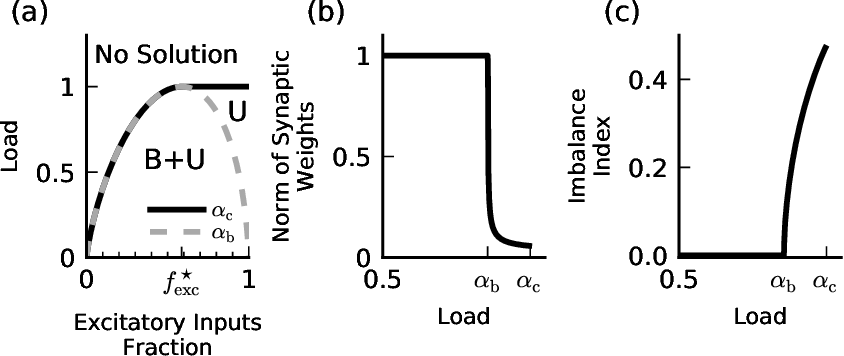 Figure 2 for Balanced Excitation and Inhibition are Required for High-Capacity, Noise-Robust Neuronal Selectivity