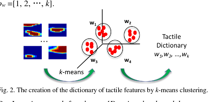 Figure 2 for Iterative Closest Labeled Point for Tactile Object Shape Recognition