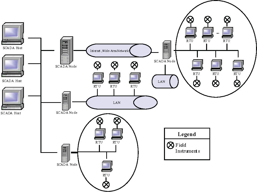 Figure 1 from Improving Security for SCADA Control Systems
