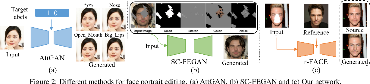 Figure 3 for Reference Guided Face Component Editing