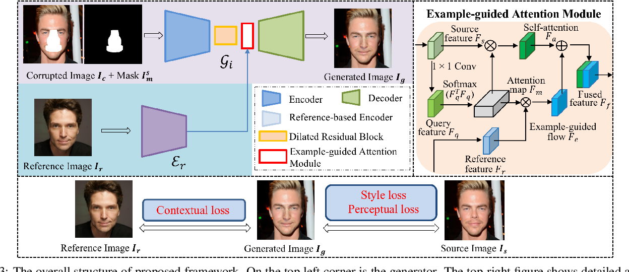 Figure 4 for Reference Guided Face Component Editing