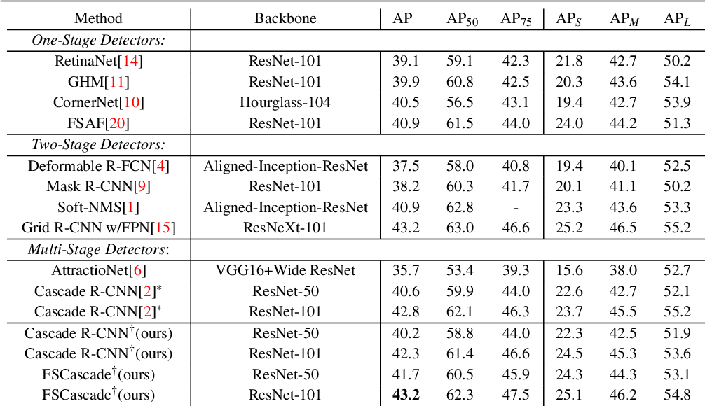 Figure 4 for Rethinking Classification and Localization for Cascade R-CNN