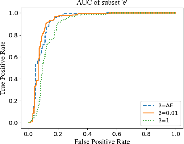 Figure 3 for Unsupervised heart abnormality detection based on phonocardiogram analysis with Beta Variational Auto-Encoders