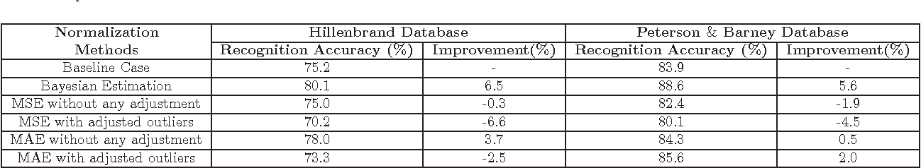 Figure 4 for A Bayesian Approach to Estimation of Speaker Normalization Parameters