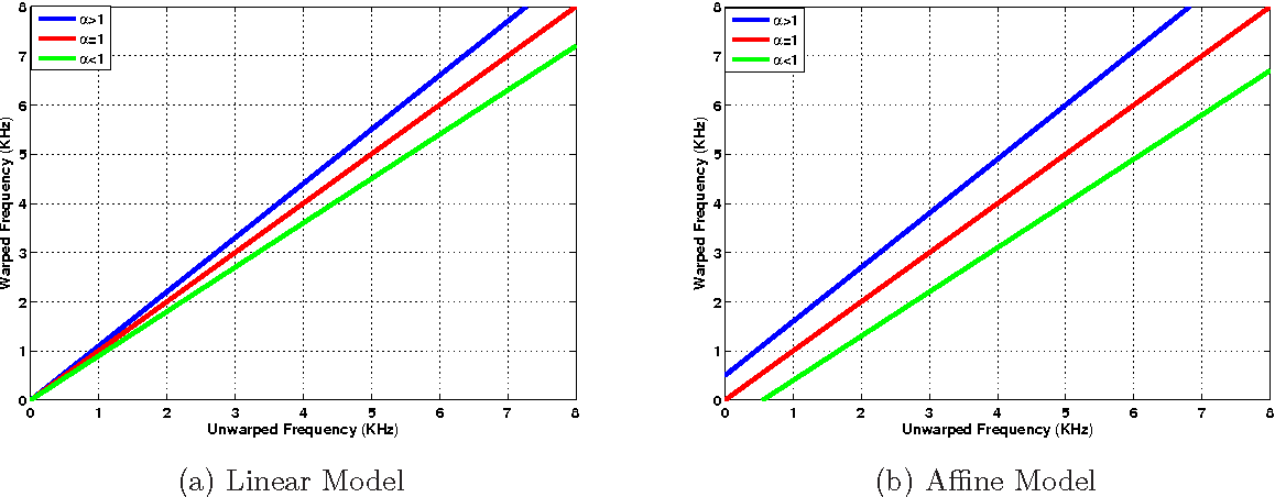 Figure 1 for A Bayesian Approach to Estimation of Speaker Normalization Parameters