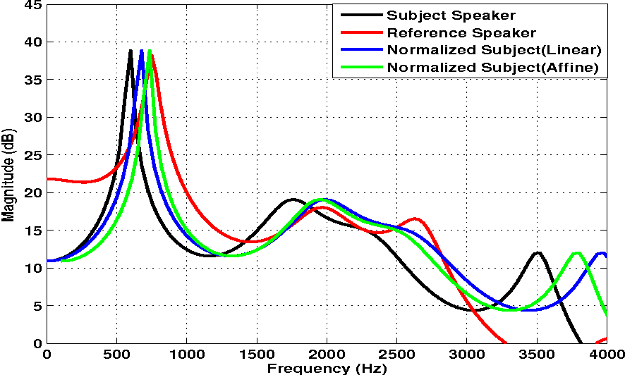 Figure 3 for A Bayesian Approach to Estimation of Speaker Normalization Parameters