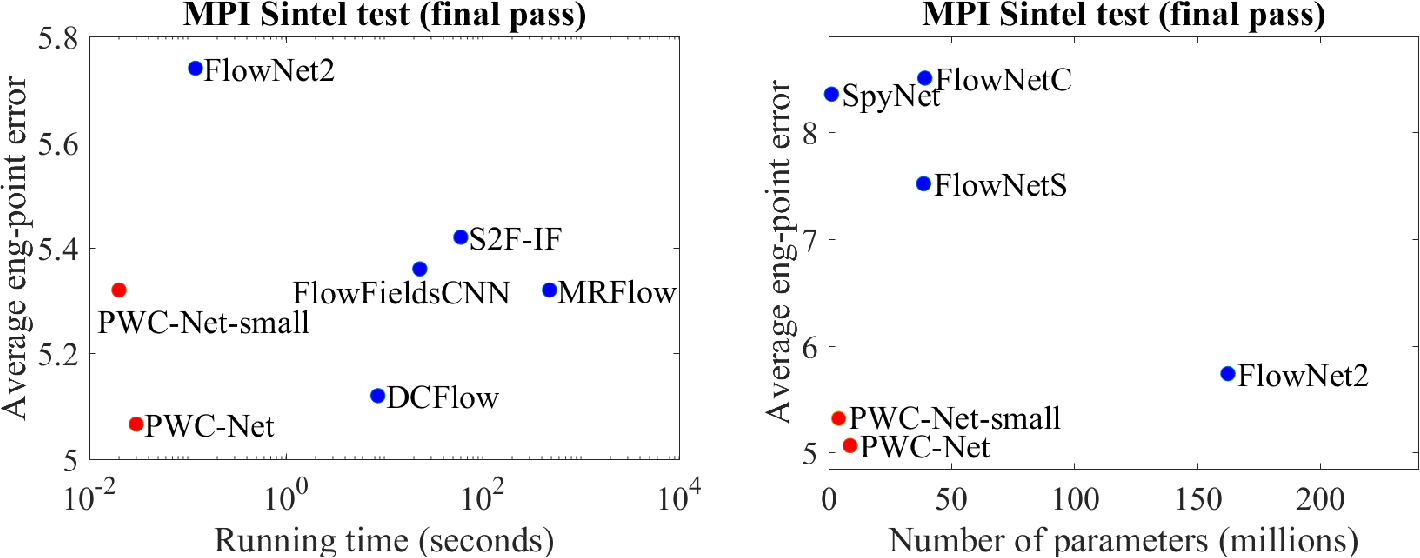 Figure 1 for PWC-Net: CNNs for Optical Flow Using Pyramid, Warping, and Cost Volume