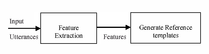 Fig. 1. Feature Extraction Phase