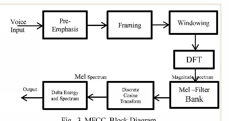 Fig. 3. MFCC Block Diagram