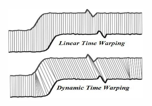 Fig. 4. DTW alignment of Two Time Series