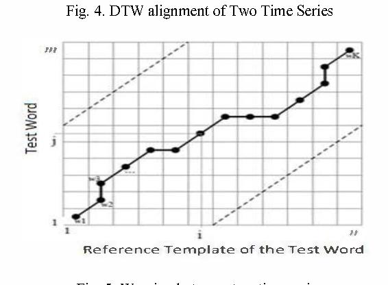 Fig. 5. Warping between tow time series