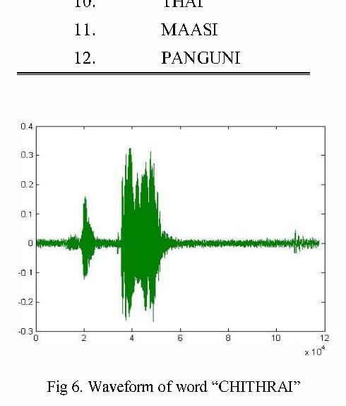Fig 6. Waveform of word
