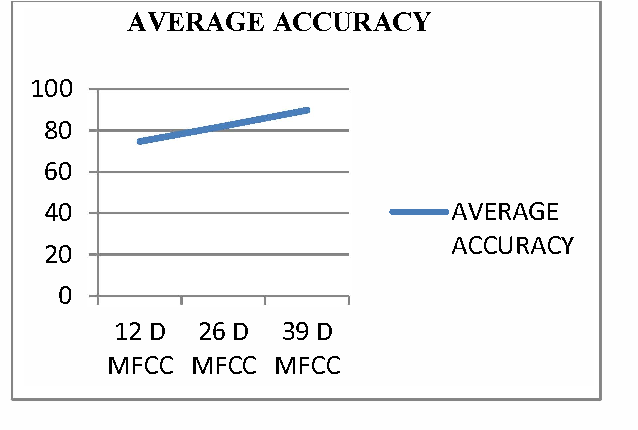 Fig 8. Comparison of Accuracy of I2D,26D, 39d MFCC in KWS