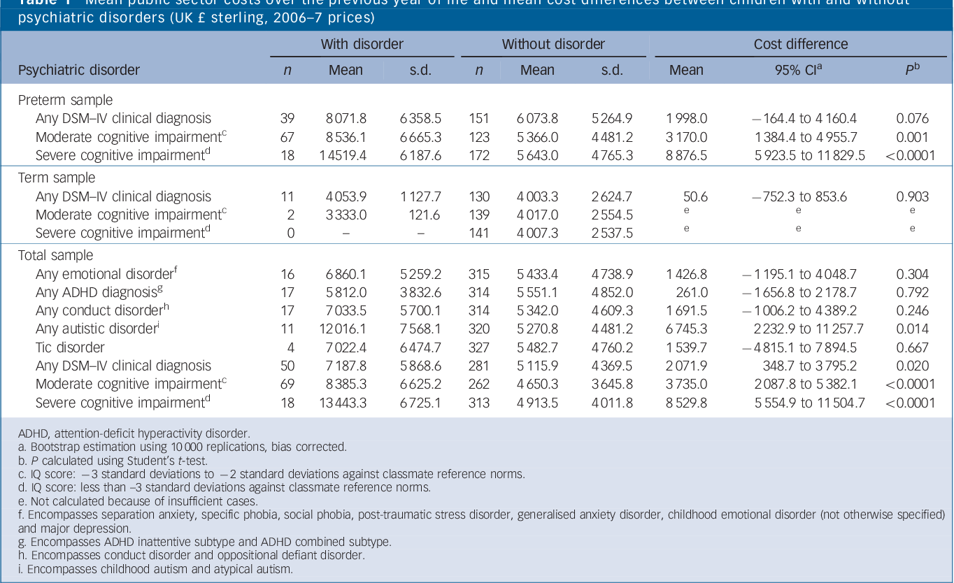 Childhood Psychiatric Disorders >> Economic Costs And Preference Based Health Related Quality Of Life