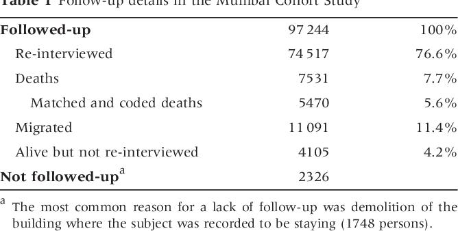 PDF] Tobacco associated mortality in Mumbai (Bombay) India  Results