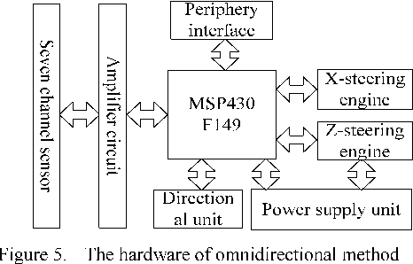 The design of a pot light tracking system based on MSP430 - Semantic