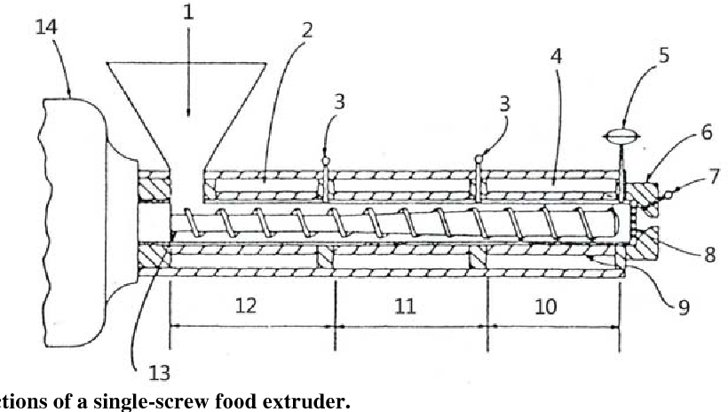 PDF] Food Extrusion Technology and Its Applications - Semantic Scholar