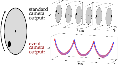 Figure 3 for High Speed and High Dynamic Range Video with an Event Camera