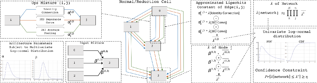 Figure 1 for Adversarially Robust Neural Architectures