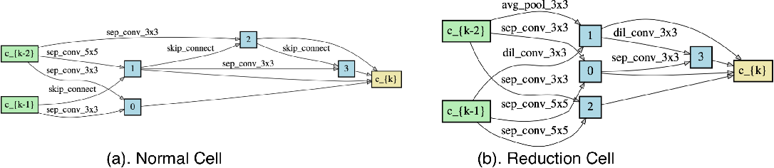 Figure 3 for Adversarially Robust Neural Architectures