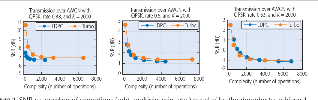 Figure 2 from Design of Low-Density Parity Check Codes for 5G New