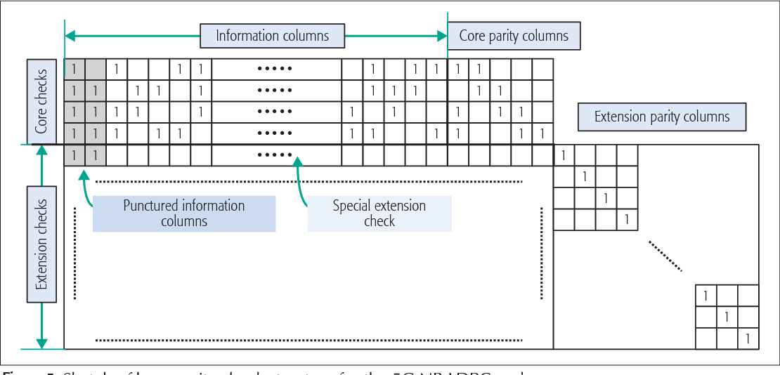 Figure 5 from Design of Low-Density Parity Check Codes for 5G New