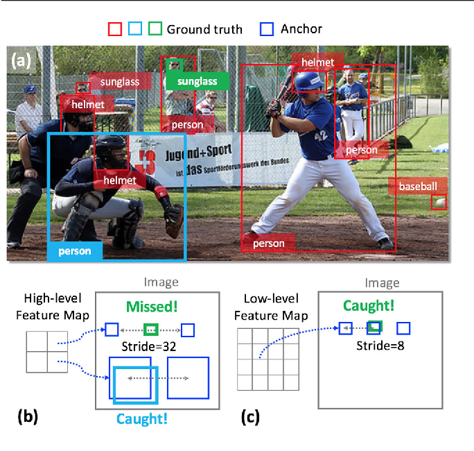 Figure 1 for Zoom Out-and-In Network with Map Attention Decision for Region Proposal and Object Detection