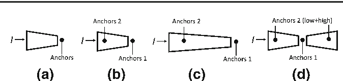 Figure 3 for Zoom Out-and-In Network with Map Attention Decision for Region Proposal and Object Detection
