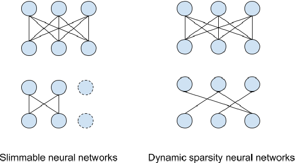 Figure 1 for Dynamic Sparsity Neural Networks for Automatic Speech Recognition