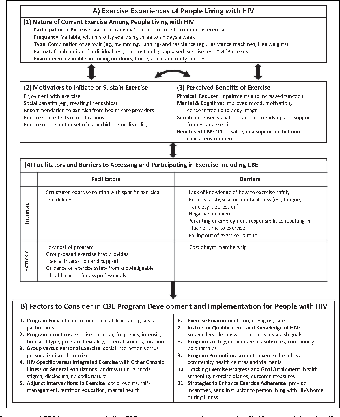 Figure 1 from Community-Based Exercise in the Context of HIV
