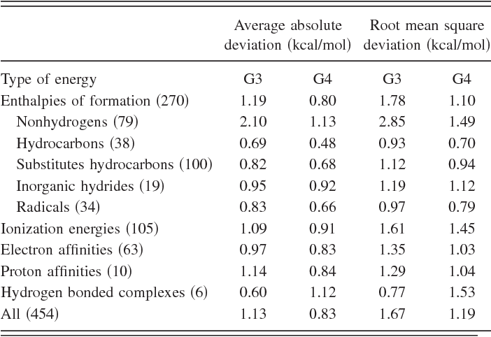 Table Ii From Gaussian 4 Theory Semantic Scholar