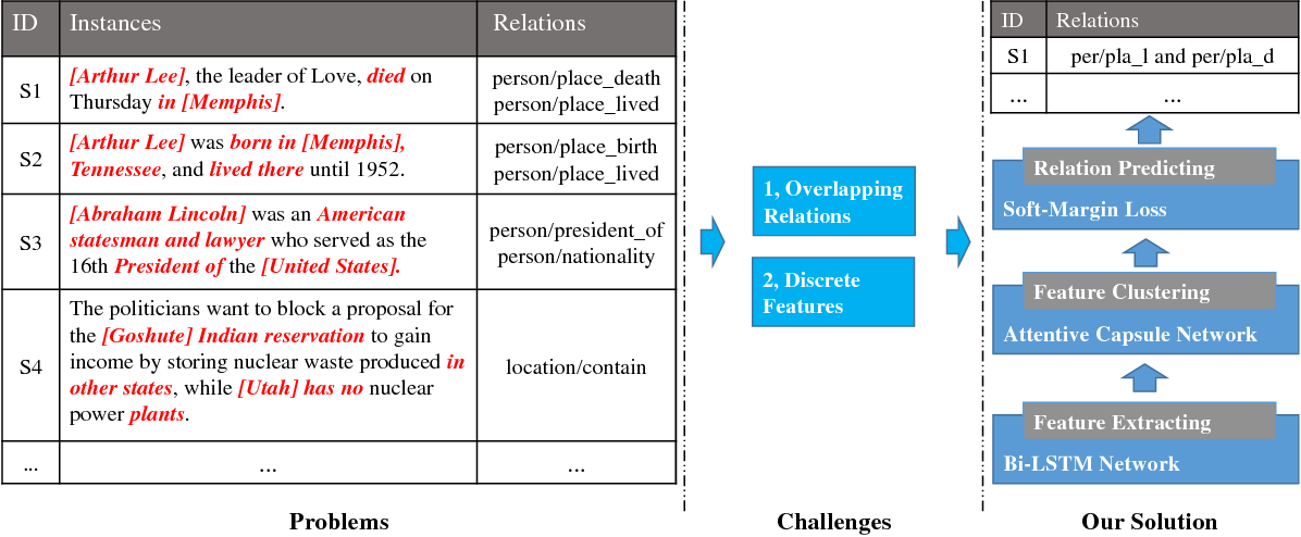 Figure 1 for Multi-labeled Relation Extraction with Attentive Capsule Network