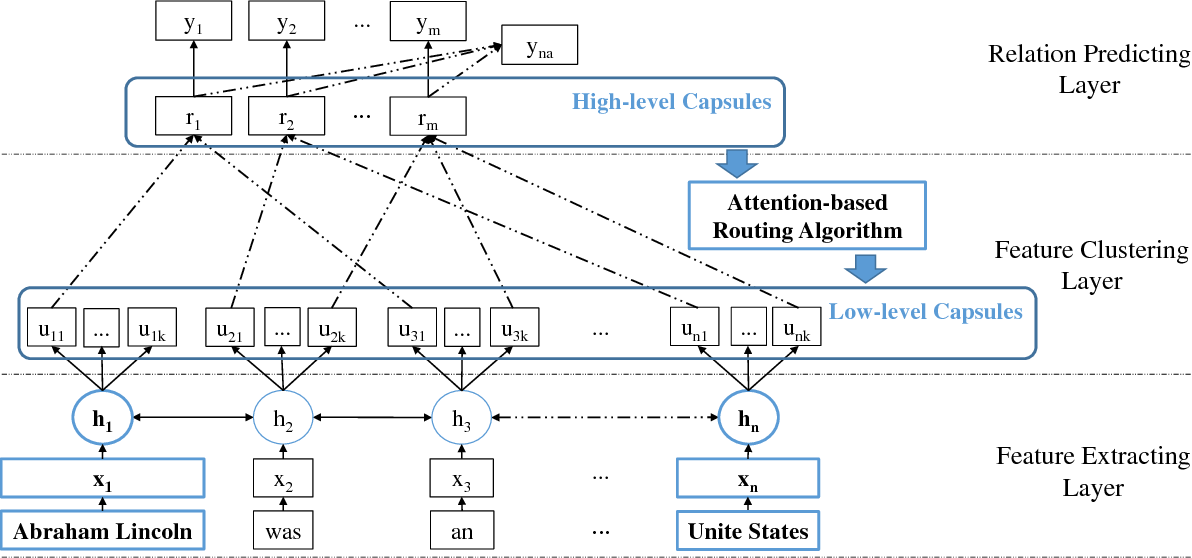 Figure 3 for Multi-labeled Relation Extraction with Attentive Capsule Network