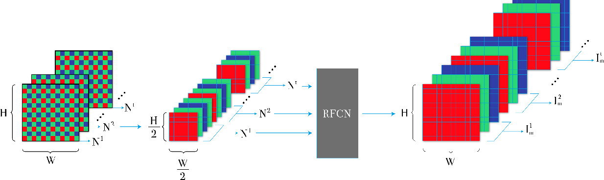 Figure 1 for End-to-End Denoising of Dark Burst Images Using Recurrent Fully Convolutional Networks