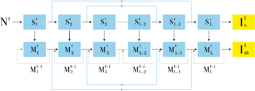 Figure 2 for End-to-End Denoising of Dark Burst Images Using Recurrent Fully Convolutional Networks