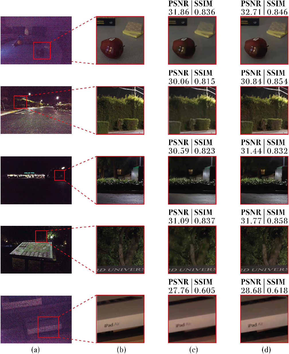 Figure 4 for End-to-End Denoising of Dark Burst Images Using Recurrent Fully Convolutional Networks
