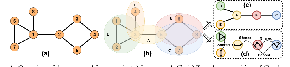 Figure 1 for TD-GEN: Graph Generation With Tree Decomposition