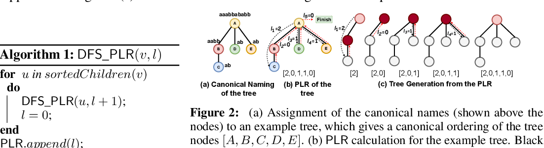 Figure 3 for TD-GEN: Graph Generation With Tree Decomposition