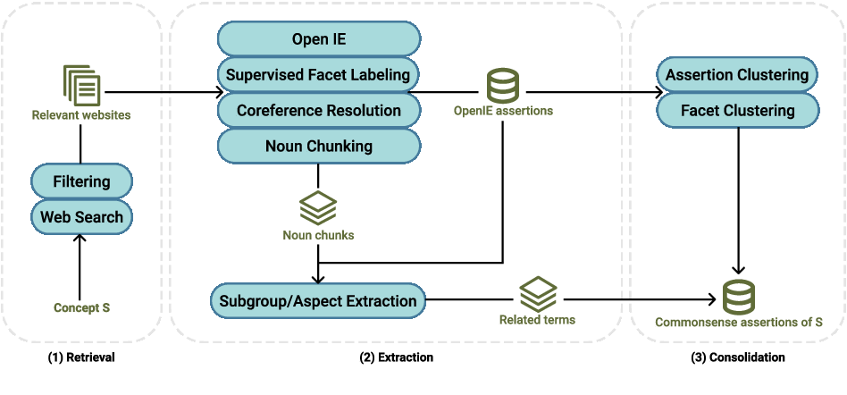 Figure 1 for Inside ASCENT: Exploring a Deep Commonsense Knowledge Base and its Usage in Question Answering