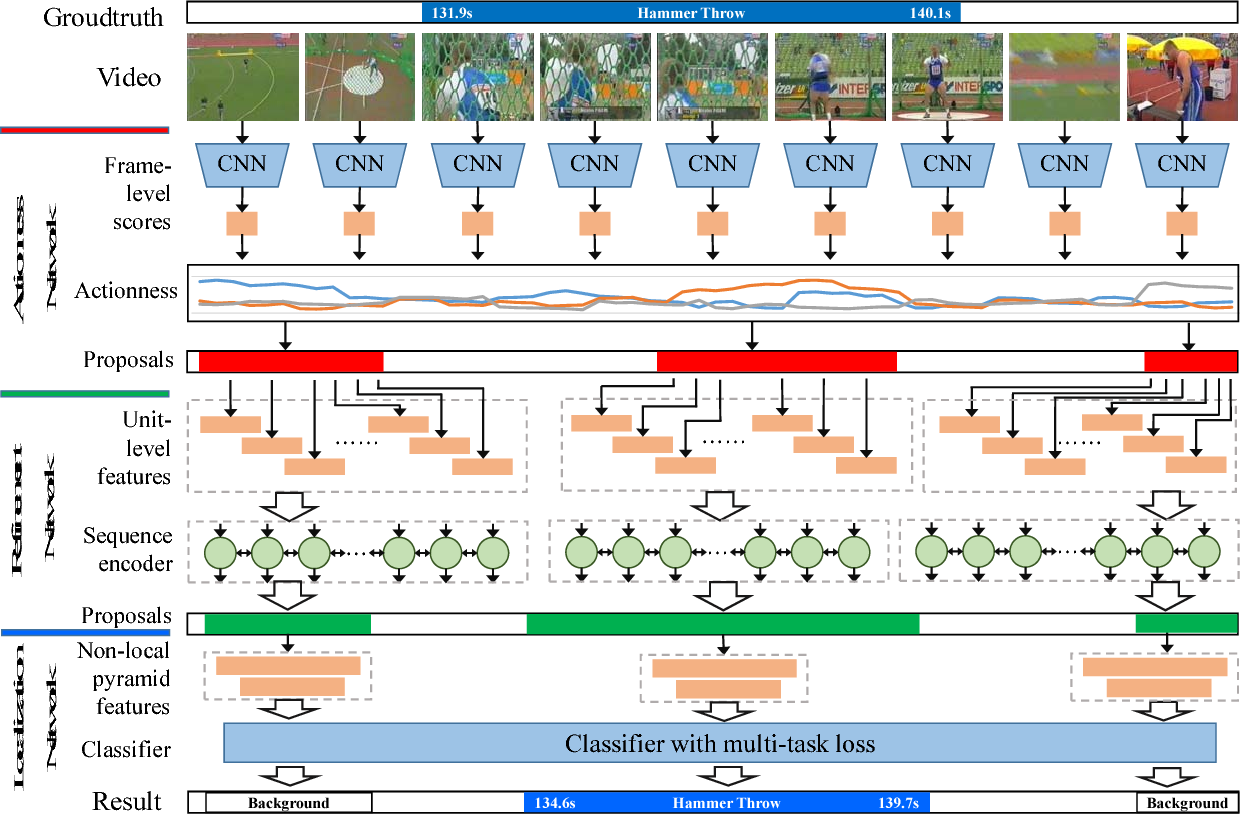 Figure 3 for Precise Temporal Action Localization by Evolving Temporal Proposals