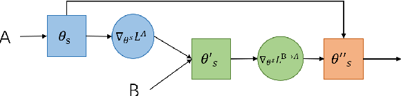 Figure 2 for Exploring Domain Shift in Extractive Text Summarization