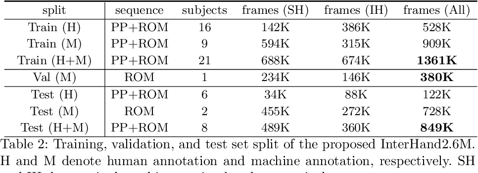 Figure 4 for InterHand2.6M: A Dataset and Baseline for 3D Interacting Hand Pose Estimation from a Single RGB Image