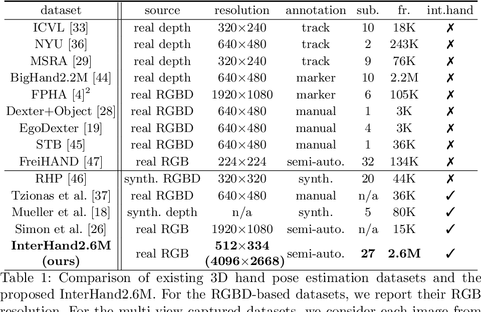Figure 2 for InterHand2.6M: A Dataset and Baseline for 3D Interacting Hand Pose Estimation from a Single RGB Image