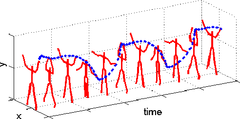 Figure 1 for Unsupervised Temporal Segmentation of Repetitive Human Actions Based on Kinematic Modeling and Frequency Analysis