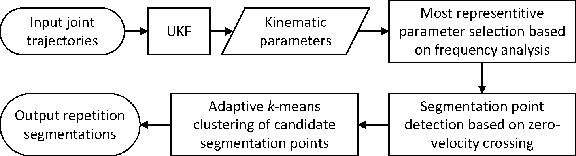 Figure 3 for Unsupervised Temporal Segmentation of Repetitive Human Actions Based on Kinematic Modeling and Frequency Analysis