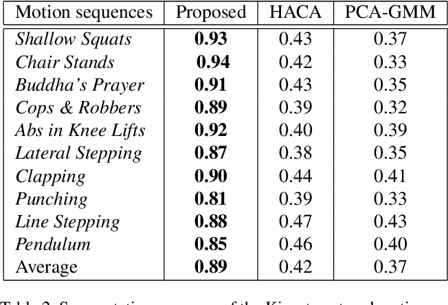 Figure 4 for Unsupervised Temporal Segmentation of Repetitive Human Actions Based on Kinematic Modeling and Frequency Analysis