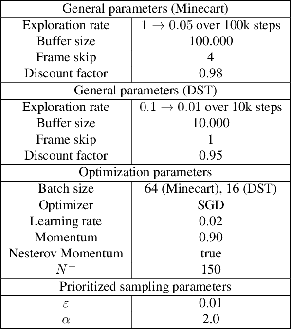 Figure 4 for Dynamic Weights in Multi-Objective Deep Reinforcement Learning